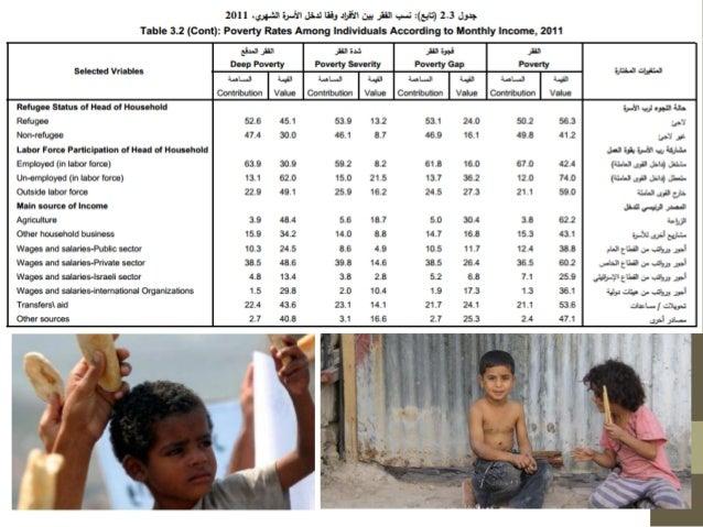مؤشرات الفقر في فلسطين محمد ربعي