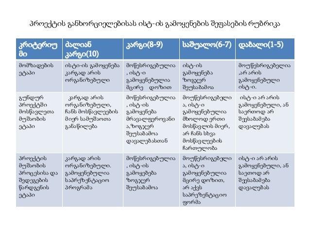 პროექტის განხორციელებისას ისტ-ის გამოყენების შეფასების რუბრიკა კრიტერიუ მი  ძალიან კარგი(10)  კარგი(8-9)  საშუალო(6-7) დაბ...