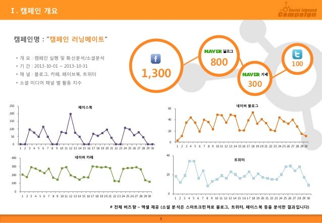 소셜 인바운드 마케팅 캠페인 샘플 보고서 Slide 3