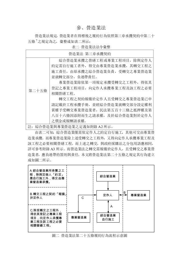 政府採購法與營造業法之衝突—以轉包及分包為例 Slide 3