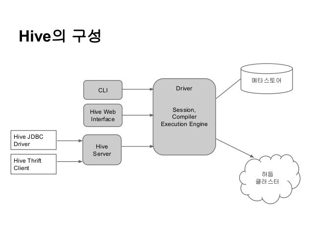 Hive의 구성 메타스토어 CLI  Hive Web Interface Hive JDBC Driver  Driver  Session, Compiler Execution Engine  Hive Server  Hive Thr...