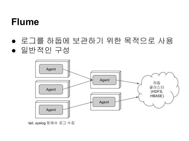 Flume ● 로그를 하둡에 보관하기 위한 목적으로 사용 ● 일반적인 구성 Agent Agent Agent Agent Agent  tail, syslog 등에서 로그 수집  하둡 클러스터 (HDFS, HBASE)