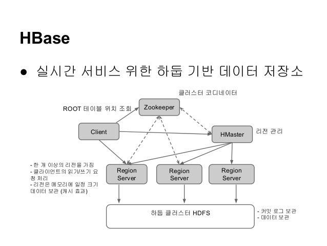 HBase ● 실시간 서비스 위한 하둡 기반 데이터 저장소 클러스터 코디네이터 ROOT 테이블 위치 조회  Zookeeper  Client  - 한 개 이상의 리전을 가짐 - 클라이언트의 읽기/쓰기 요 청 처리 - 리전...