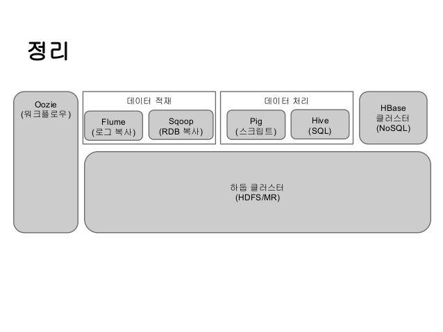 정리 Oozie (워크플로우)  데이터 적재 Flume (로그 복사)  Sqoop (RDB 복사)  데이터 처리 Pig (스크립트)  하둡 클러스터 (HDFS/MR)  Hive (SQL)  HBase 클러스터 (NoSQ...