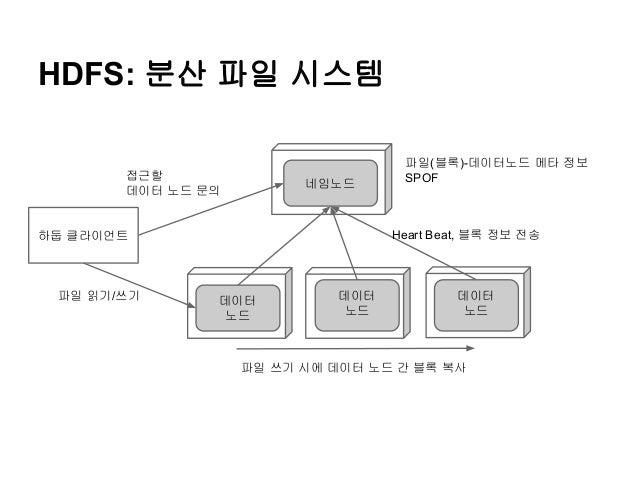 HDFS: 분산 파일 시스템 접근할 데이터 노드 문의  네임노드  Heart Beat, 블록 정보 전송  하둡 클라이언트  파일 읽기/쓰기  파일(블록)-데이터노드 메타 정보 SPOF  데이터 노드  데이터 노드  데이...