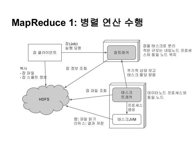 MapReduce 1: 병렬 연산 수행 잡(Job) 실행 요청 잡 클라이언트  복사 - 잡 파일 - 잡 스플릿 정보  잡트래커  잡 정보 조회  잡 파일 조회 HDFS  잡을 태스크로 분리 작은 규모는 네임노드 프로세 ...