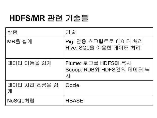 HDFS/MR 관련 기술들 상황  기술  MR을 쉽게  Pig: 전용 스크립트로 데이터 처리 Hive: SQL을 이용한 데이터 처리  데이터 이동을 쉽게  Flume: 로그를 HDFS에 복사 Sqoop: RDB와 HDF...