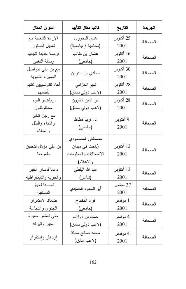 Le temps des bâtisseurs La force de la Tunisie Pourquoi sommesnous pour Ben Ali ?  )  (Communicateur) (  )  Le sens d'un h...