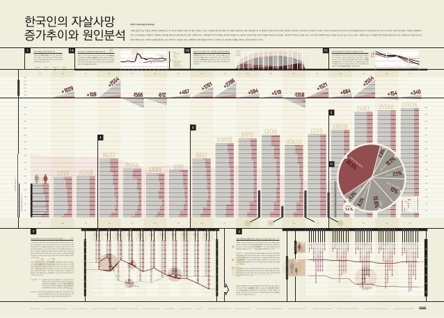 Infographics about Growth Progress and Cause Analysis of Korean Suicide - 한국인의 자살사망 증가추이와 원인분석 인포그래픽