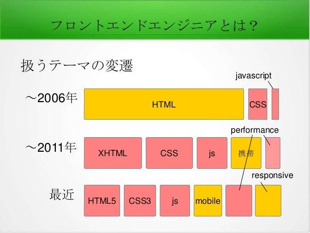 フロントエンドエンジニアとは? 扱うテーマの変遷 ~2006年  javascript HTML  CSS performance  ~2011年  XHTML  CSS  js  携帯  responsive  最近  HTML5  CSS3...