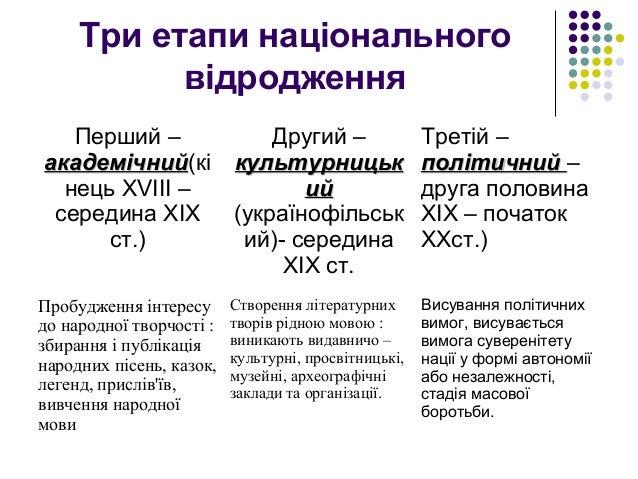 Картинки по запросу етапи українського національного відродження 19 ст