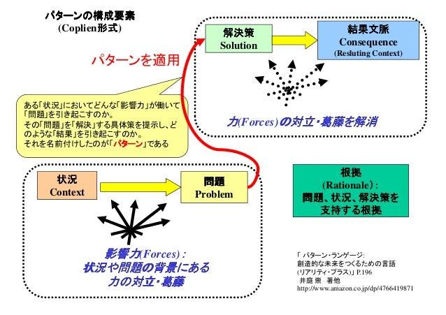 パターンの構成要素 (Coplien形式)  ある「状況」においてどんな「影響力」が働いて  「問題」を引き起こすのか。  その「問題」を「解決」する具体策を提示し、ど  のような「結果」を引き起こすのか。  それを名前付けしたのが「パターン」...