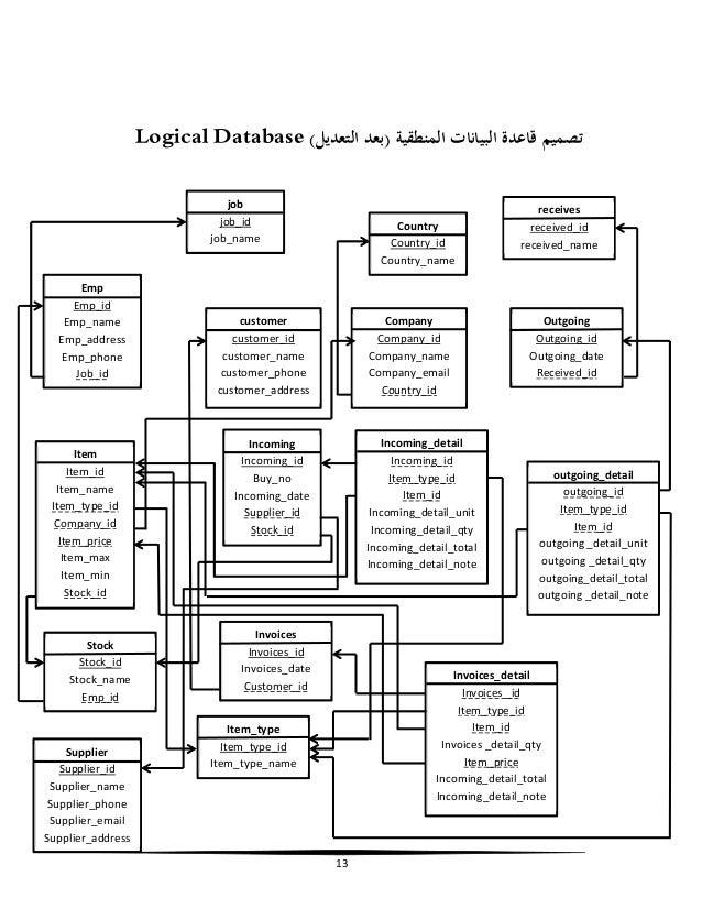 مشروع قواعد بيانات جاهز