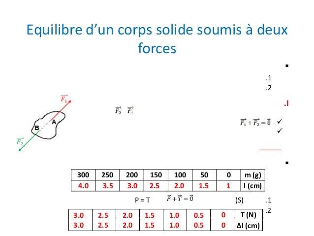 Equilibre d'un corps solide soumis à deux forces  .1 .2  .I     300 4.0  250 3.5  200 3.0  150 2.5  100 2.0  50 1.5  0...
