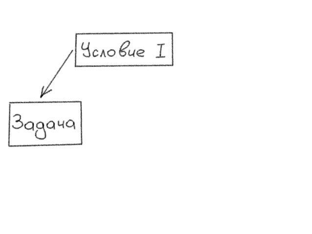 Диаграмма разрешения конфликтов