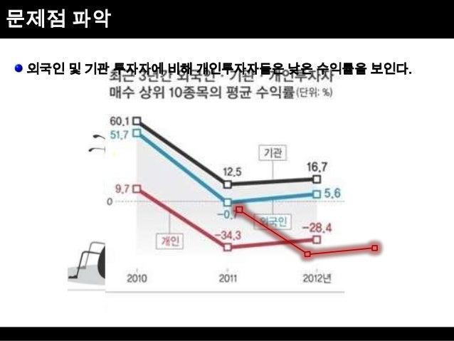 문제점 파악 외국인 및 기관 투자자에 비해 개인투자자들은 낮은 수익률을 보인다.