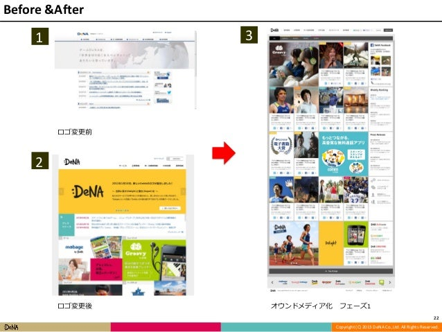 Before &After  3  1  ロゴ変更前  2  ロゴ変更後  オウンドメディア化  フェーズ1 22 Copyright (C) 2013 DeNA Co.,Ltd. All Rights Reserved.