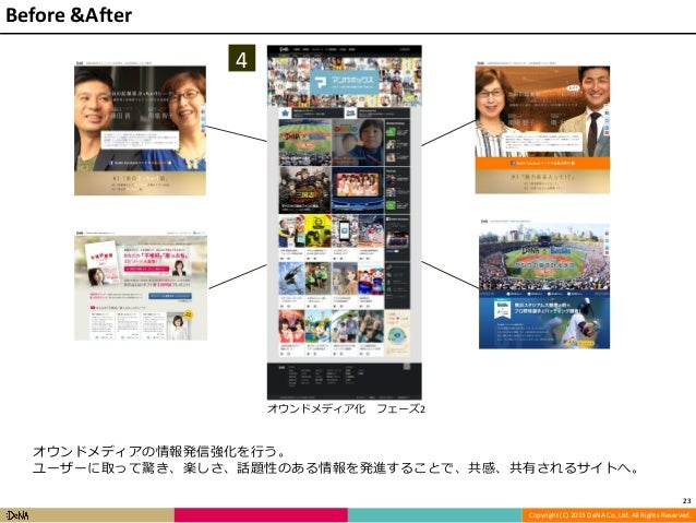 Before &After  4  オウンドメディア化  フェーズ2  オウンドメディアの情報発信強化を行う。 ユーザーに取って驚き、楽しさ、話題性のある情報を発進することで、共感、共有されるサイトへ。 23 Copyright (C) 201...