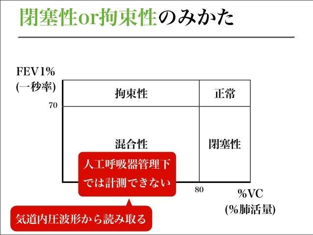 人工呼吸器の基本③〜呼吸仕事量〜