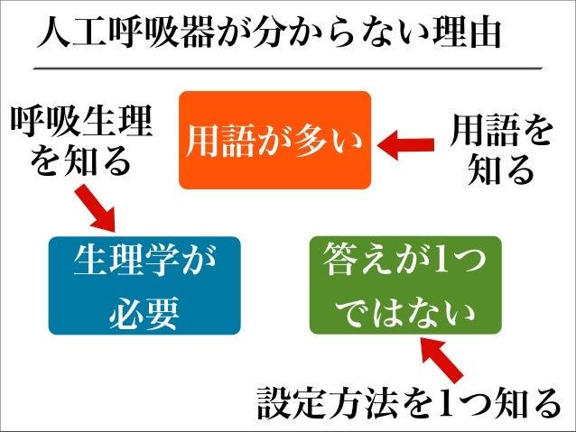 人工呼吸器の基本①〜酸素化〜 Slide 3