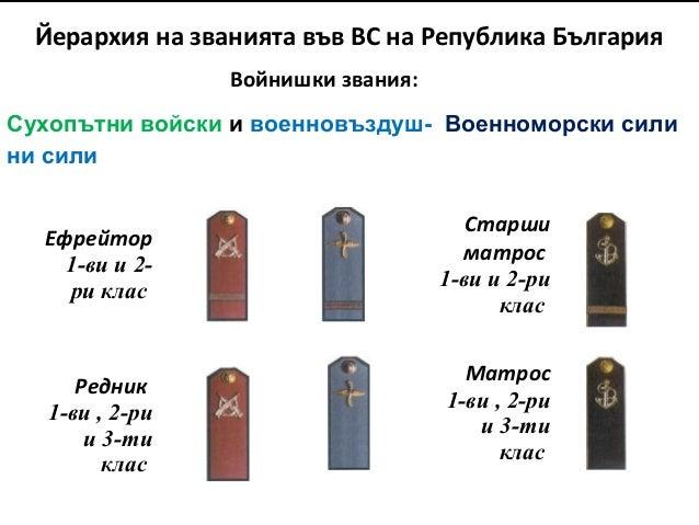 Йерархия на званията във ВС на Република България Войнишки звания: Сухопътни войски и военновъздуш- Военноморски сили ни с...