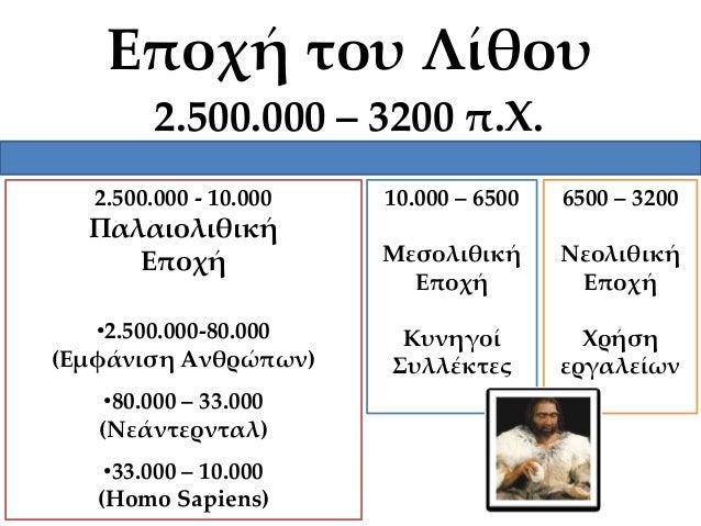Εποχή του Λίθου 2.500.000 – 3200 π.Χ. 2.500.000 - 10.000  Παλαιολιθική Εποχή •2.500.000-80.000 (Εμφάνιση Ανθρώπων) •80.000...