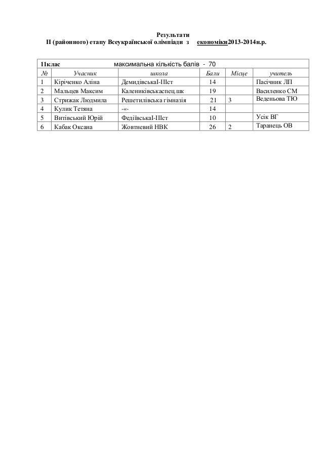 Результати ІІ (районного) етапу Всеукраїнської олімпіади з 11клас № Учасник 1 Кіріченко Аліна 2 Мальцев Максим 3 Стрижак Л...