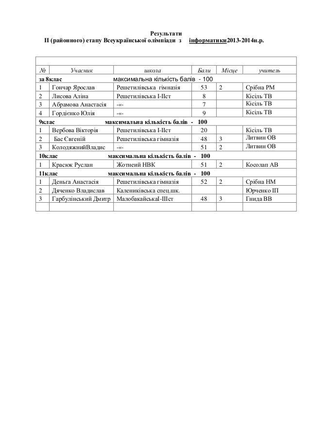 Результати ІІ (районного) етапу Всеукраїнської олімпіади з  інформатики2013-2014н.р.  № Учасник школа Бали за 8клас максим...