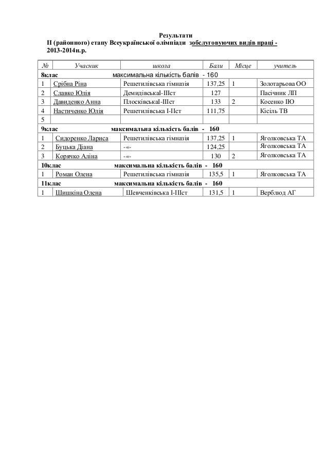 Результати ІІ (районного) етапу Всеукраїнської олімпіади зобслуговуючих видів праці 2013-2014н.р. № Учасник 8клас 1 Срібна...