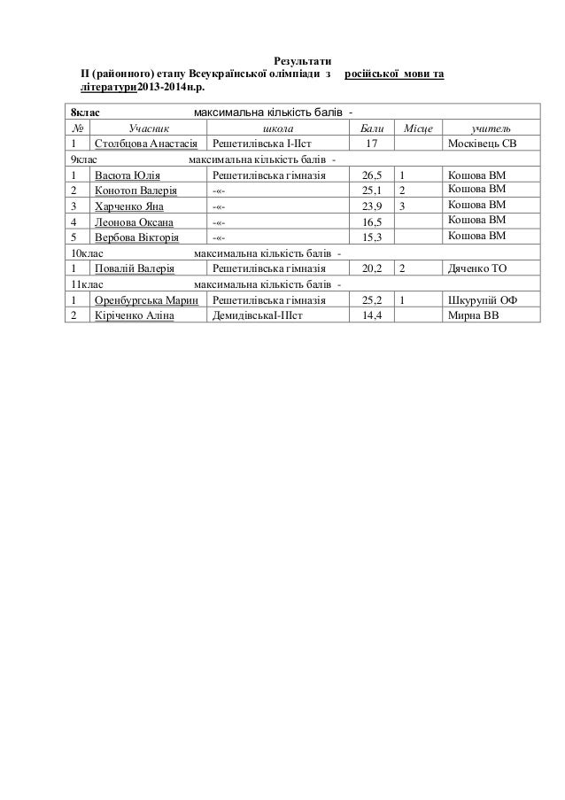 Результати ІІ (районного) етапу Всеукраїнської олімпіади з літератури2013-2014н.р.  російської мови та  8клас максимальна ...