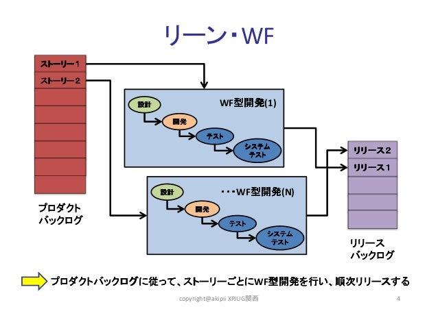 リーン・WF ストーリー1 ストーリー2  WF型開発 型開発(1) 型開発  設計 開発  テスト システム テスト  リリース2 リリース1  ・・・WF型開発 ・・・ 型開発(N) 型開発  設計  プロダクト バックログ  開発 テスト...