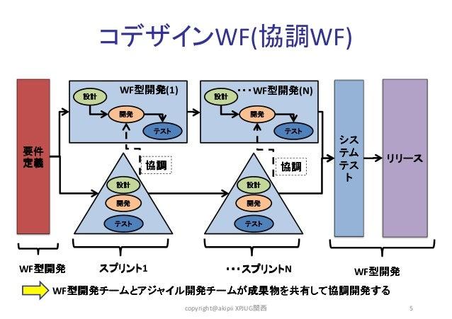 コデザインWF(協調WF) WF型開発 型開発(1) 型開発 設計  ・・・WF型開発 ・・・ 型開発(N) 型開発 設計  開発  開発 テスト  要件 定義  テスト  協調  協調  設計  WF型開発 型開発  開発  テスト  リリー...