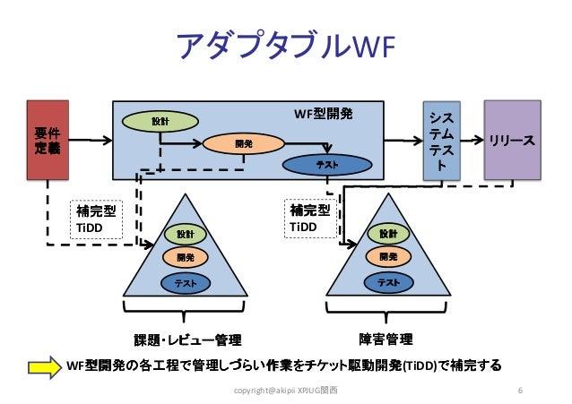 アダプタブルWF WF型開発 型開発  シス テム テス ト  設計  要件 定義  開発 テスト  リリース  補完型 TiDD  補完型 TiDD 設計  設計  開発  開発  テスト  テスト  課題・レビュー管理  障害管理  WF型...