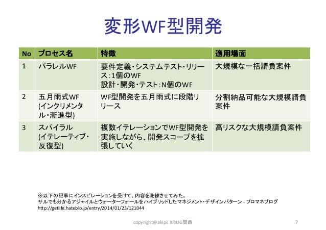 変形WF型開発 No プロセス名 1  2  3  特徴  適用場面  パラレルWF  要件定義・システムテスト・リリー ス:1個のWF 設計・開発・テスト:N個のWF  大規模な一括請負案件  五月雨式WF (インクリメンタ ル・漸進型)  ...