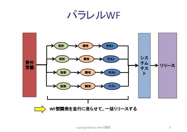 パラレルWF  設計  設計  開発  開発  テスト  テスト  要件 定義 設計  開発  テスト  設計  開発  シス テム テス ト  リリース  テスト  WF型開発を並行に走らせて、一括リリースする 型開発を並行に走らせて、一括リ...