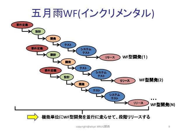 五月雨WF(インクリメンタル) 要件定義 設計 開発 テスト 要件定義 システム テスト 設計  WF型開発 1) 型開発(1 型開発  リリース 開発 テスト 要件定義 システム テスト 設計  リリース  WF型開発 型開発(2) 型開発 ...