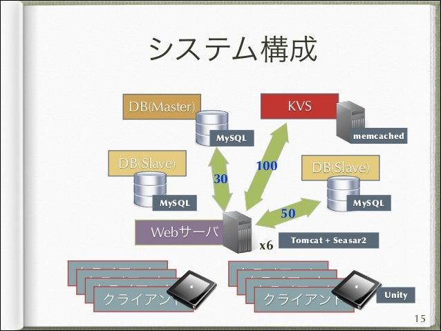 ゲームサーバ開発現場の考え方