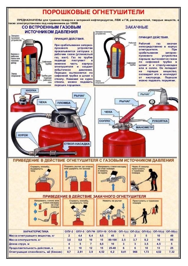 инструкция по эксплуатации и обслуживанию порошкового огнетушителя