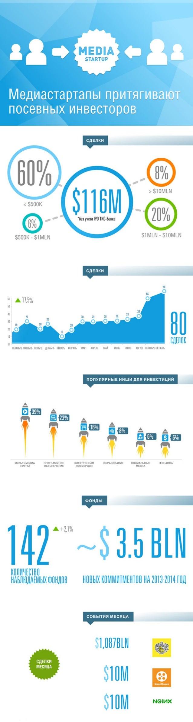 Аналитика за Октябрь 2013
