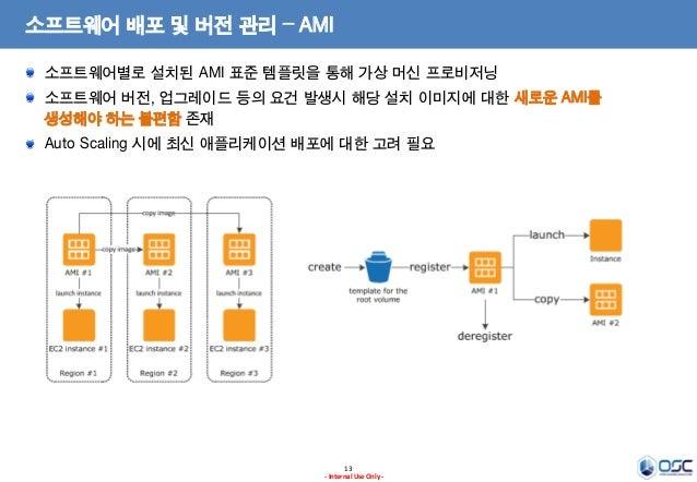 소프트웨어 배포 및 버전 관리 – AMI 소프트웨어별로 설치된 AMI 표준 템플릿을 통해 가상 머신 프로비저닝 소프트웨어 버전, 업그레이드 등의 요건 발생시 해당 설치 이미지에 대한 새로운 AMI를 생성해야 하는 불편함...