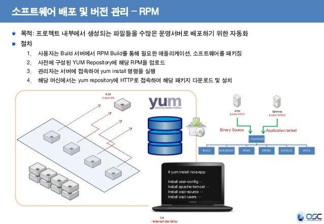소프트웨어 배포 및 버전 관리 – RPM 목적: 프로젝트 내부에서 생성되는 파일들을 수많은 운영서버로 배포하기 위한 자동화 절차 1.  사용자는 Build 서버에서 RPM Build를 통해 필요한 애플리케이션, 소프트웨...