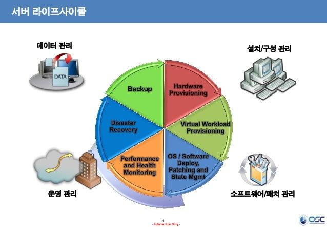 서버 라이프사이클 데이터 관리  설치/구성 관리  운영 관리  소프트웨어/패치 관리  4 - Internal Use Only -