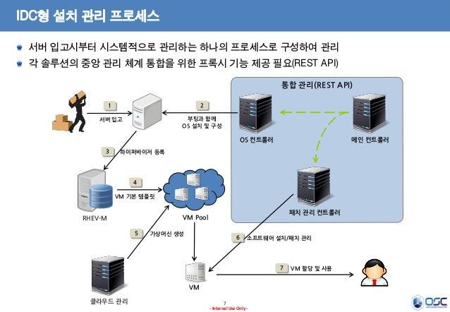 IDC형 설치 관리 프로세스 서버 입고시부터 시스템적으로 관리하는 하나의 프로세스로 구성하여 관리 각 솔루션의 중앙 관리 체계 통합을 위한 프록시 기능 제공 필요(REST API) 통합 관리(REST API) 1  2 ...