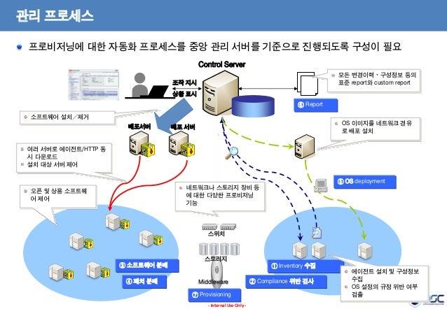관리 프로세스 프로비저닝에 대한 자동화 프로세스를 중앙 관리 서버를 기준으로 진행되도록 구성이 필요 Control Server 모든 변경이력・구성정보 등의 표준 report와 custom report  조작 지시 상황 ...