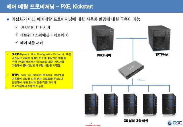 베어 메탈 프로비저닝 – PXE, Kickstart 가상화가 아닌 베어메탈 프로비저닝에 대한 자동화 환경에 대한 구축이 가능  DHCP & TFTP 서버  네트워크 스위치(관리 네트워크)  베어 메탈 서버  DH...