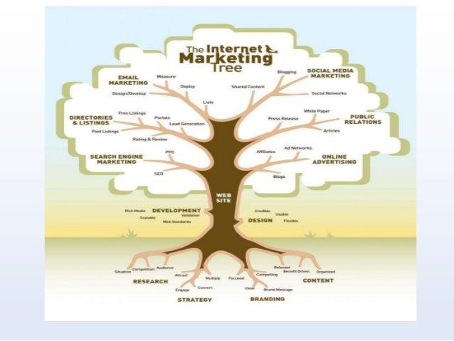 كيفية اعداد وتجهيز خطة واستراتيجية التسويق عبر الانترنت Slide 2