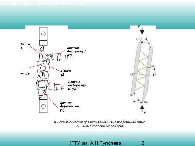 Схема проведения испытаний  Плита (1)  z-гофр  Датчик деформаций (l1)  Плита (2) Датчик деформаци й (l2)  Датчик деформаци...