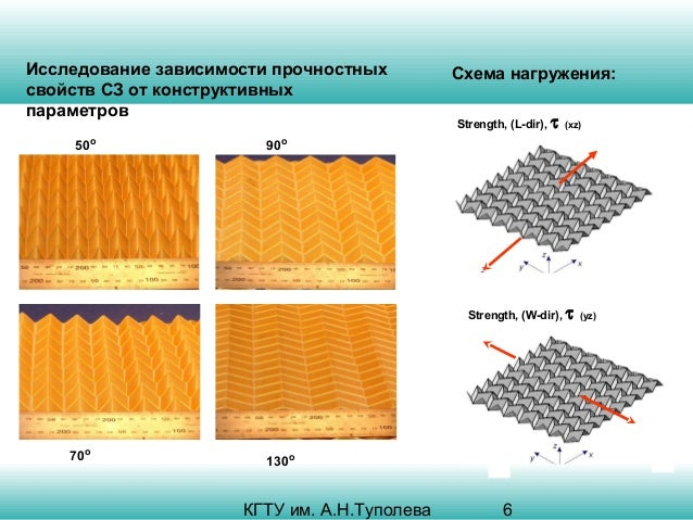 Исследование зависимости прочностных свойств СЗ от конструктивных параметров 50o  Схема нагружения: Strength, (L-dir), τ (...