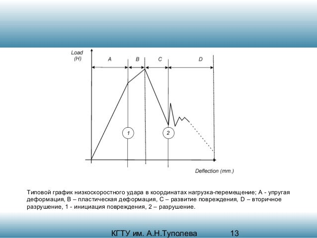 Типовой график низкоскоростного удара в координатах нагрузка-перемещение; А - упругая деформация, В – пластическая деформа...