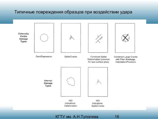 Типичные повреждения образцов при воздействии удара  КГТУ им. А.Н.Туполева  16